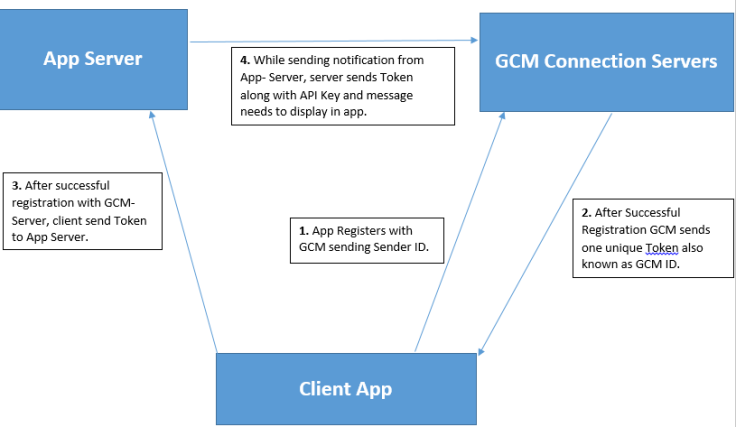 gcm_overview